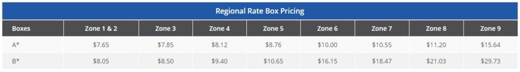 USPS Regional Rate Pricing